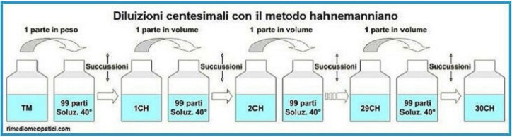 Diluizioni centesimali hahnemanniane
