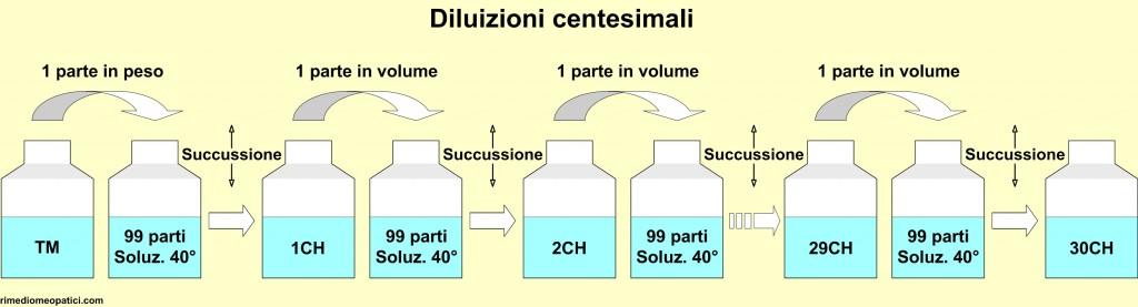 Rimedi omeopatici: origine - image DILUIZIONI_CH1-1024x277 on https://rimediomeopatici.com