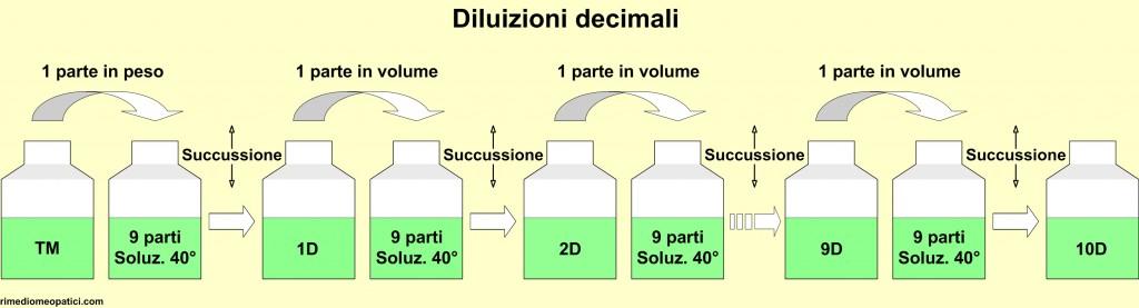 Rimedi omeopatici: origine - image DILUIZIONI_D1-1024x277 on https://rimediomeopatici.com