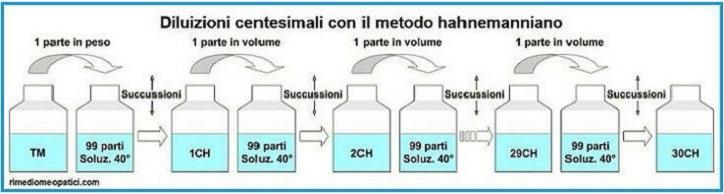 Diluizioni omeopatiche D, CH, K, LM - image DILUIZIONI_CH_NUOVO_18_L on https://rimediomeopatici.com