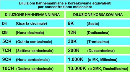 Tabella equivalenza diluizioni hahnemanniane-korsakoviane